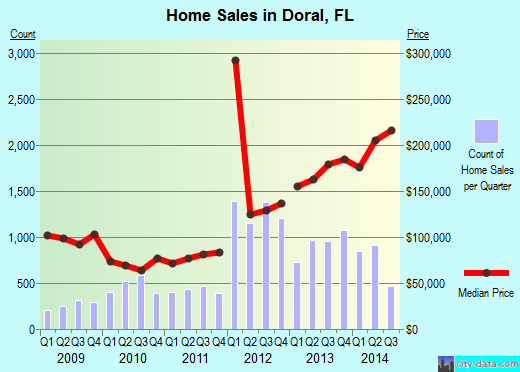 Doral,FL real estate house value index trend