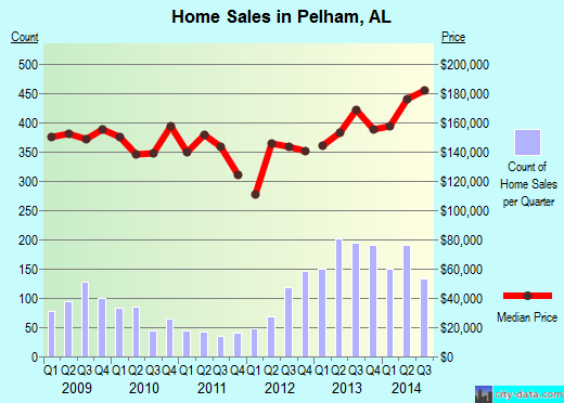 Pelham,AL real estate house value index trend