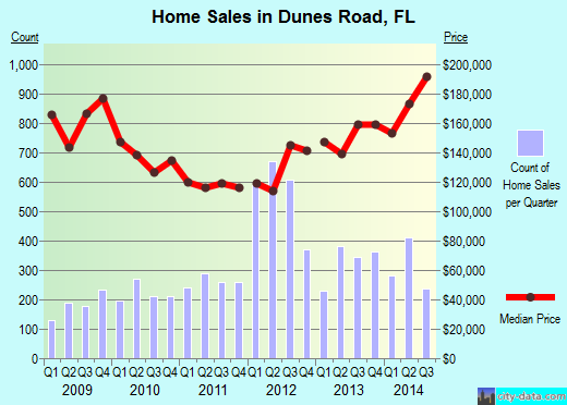 Dunes Road,FL real estate house value index trend