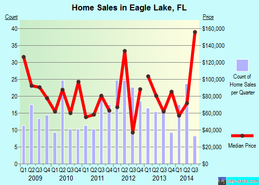 Eagle Lake,FL real estate house value index trend