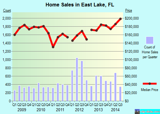 East Lake,FL real estate house value index trend