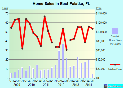 East Palatka,FL real estate house value index trend