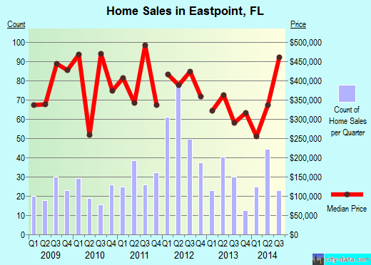 Eastpoint,FL real estate house value index trend