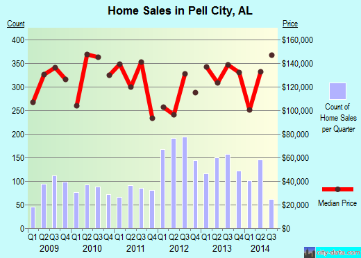 Pell City,AL real estate house value index trend