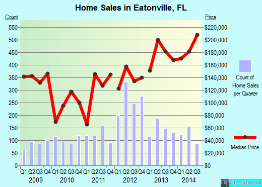 Eatonville,FL real estate house value index trend