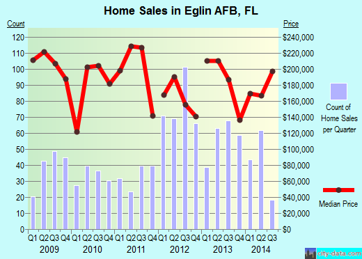 Eglin AFB,FL real estate house value index trend