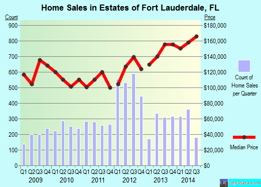 Estates of Fort Lauderdale,FL real estate house value index trend