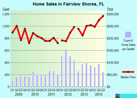 Fairview Shores,FL real estate house value index trend