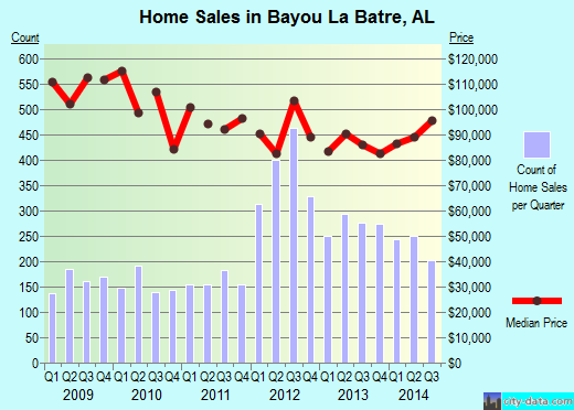 Bayou La Batre,AL real estate house value index trend