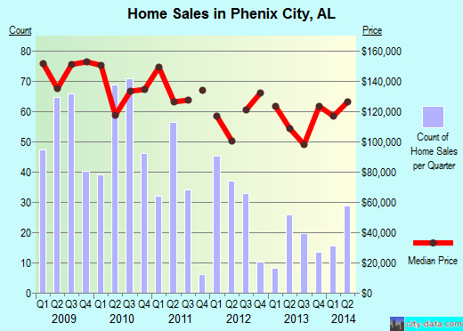 Phenix City,AL real estate house value index trend