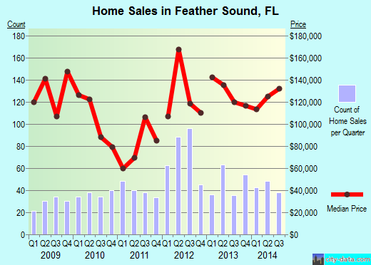 Feather Sound,FL real estate house value index trend