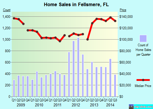 Fellsmere,FL real estate house value index trend