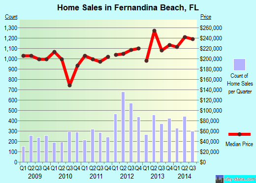 Fernandina Beach,FL real estate house value index trend