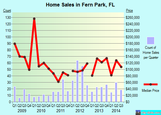 Fern Park,FL real estate house value index trend