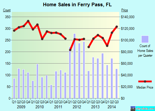 Ferry Pass,FL real estate house value index trend