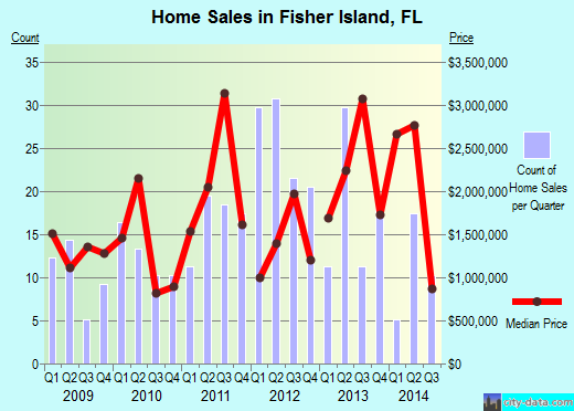 Fisher Island,FL real estate house value index trend