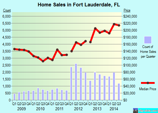 Fort Lauderdale,FL real estate house value index trend