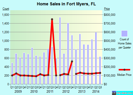 Fort Myers,FL real estate house value index trend