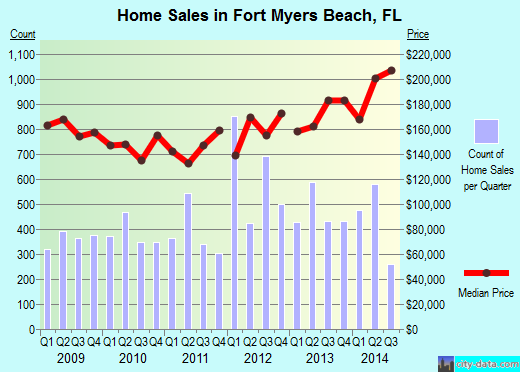 Fort Myers Beach,FL real estate house value index trend