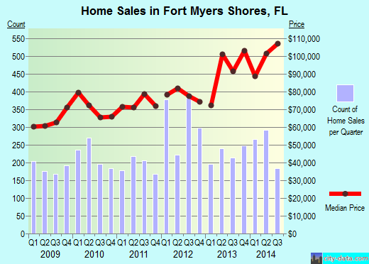 Fort Myers Shores,FL real estate house value index trend