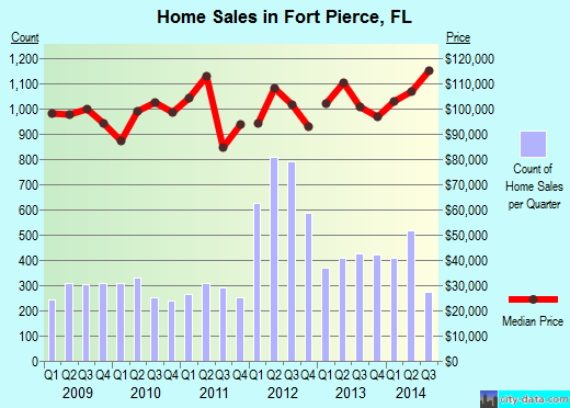 Fort Pierce,FL real estate house value index trend