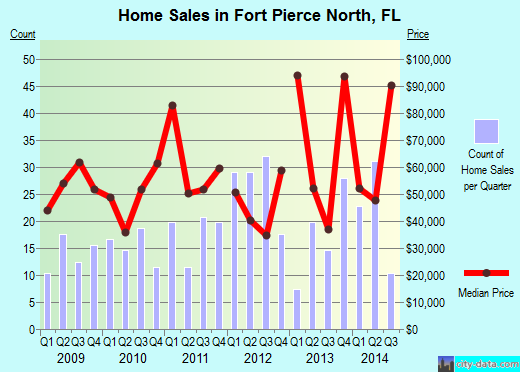 Fort Pierce North,FL real estate house value index trend