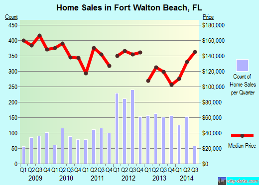 Fort Walton Beach,FL real estate house value index trend