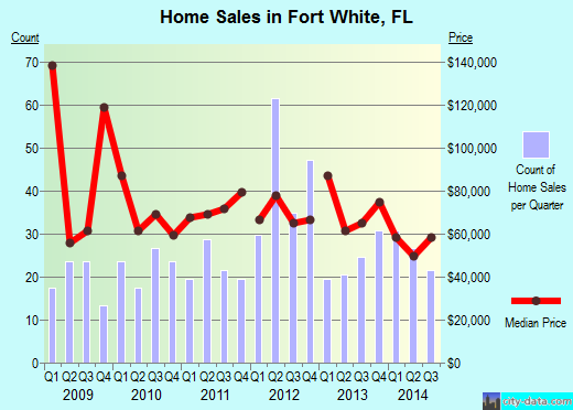 Fort White,FL real estate house value index trend