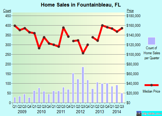 Fountainbleau,FL index of house prices