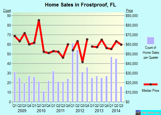 Frostproof,FL real estate house value index trend