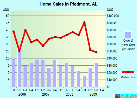 Piedmont,AL real estate house value index trend