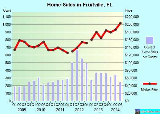 Fruitville,FL real estate house value index trend