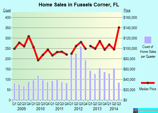 Fussels Corner,FL real estate house value index trend