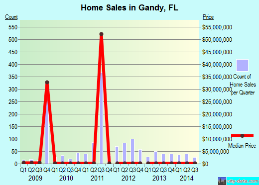 Gandy,FL real estate house value index trend