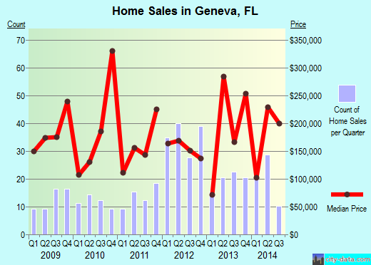 Geneva,FL real estate house value index trend