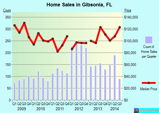 Gibsonia,FL real estate house value index trend