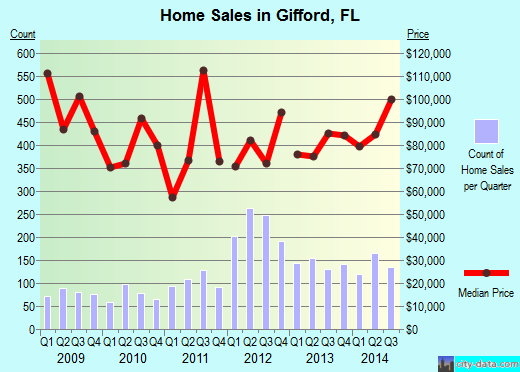 Gifford,FL real estate house value index trend