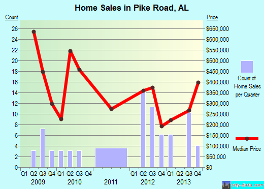 Pike Road,AL real estate house value index trend