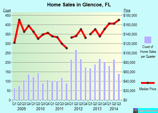 Glencoe,FL real estate house value index trend