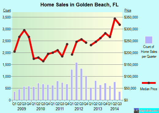 Golden Beach,FL real estate house value index trend