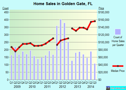 Golden Gate,FL real estate house value index trend