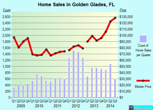 Golden Glades,FL real estate house value index trend