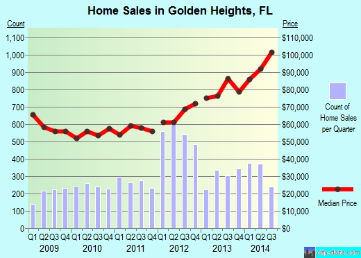 Golden Heights,FL real estate house value index trend