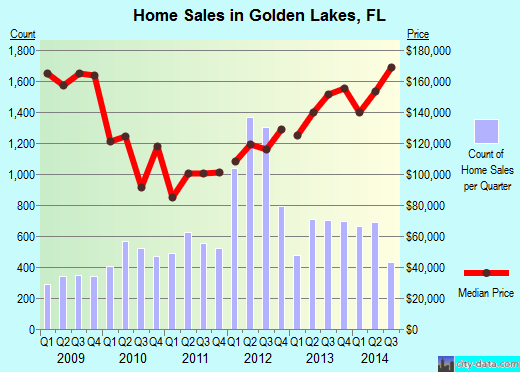 Golden Lakes,FL real estate house value index trend