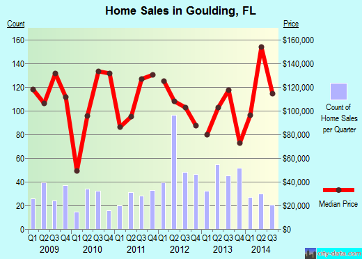 Goulding,FL real estate house value index trend