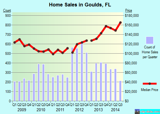 Goulds,FL real estate house value index trend