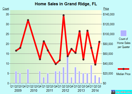 Grand Ridge,FL real estate house value index trend