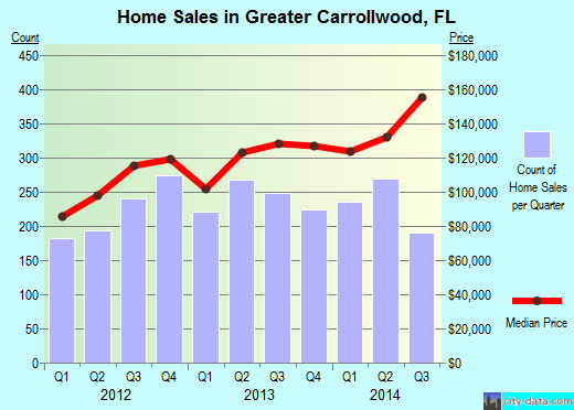 Greater Carrollwood,FL real estate house value index trend