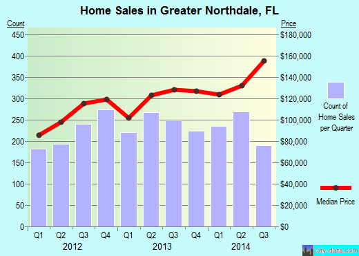 Greater Northdale,FL real estate house value index trend