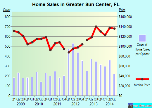 Greater Sun Center,FL real estate house value index trend